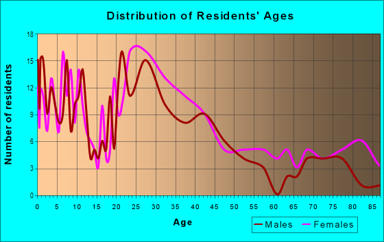 Age and Sex of Residents in The Meadows in Charlottesville, VA
