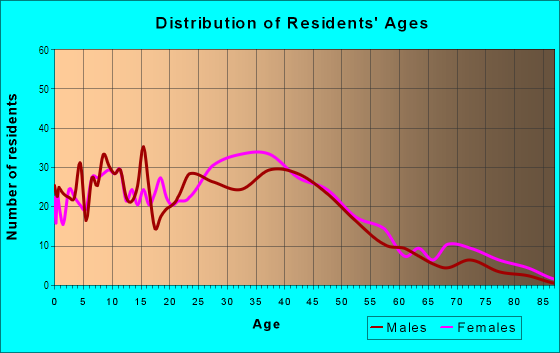 Age and Sex of Residents in Fifeville in Charlottesville, VA