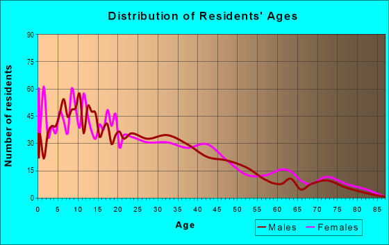 Age and Sex of Residents in Shelltown in San Diego, CA