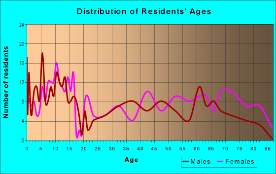 Age and Sex of Residents in Kearny Mesa in San Diego, CA