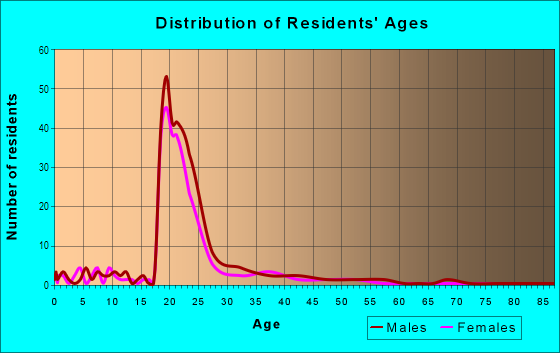Age and Sex of Residents in Odu Village in Norfolk, VA