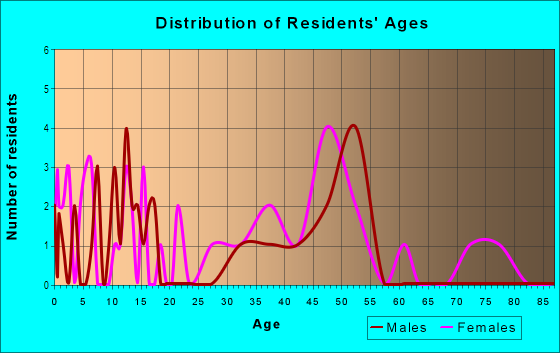Age and Sex of Residents in Belvedere in Norfolk, VA