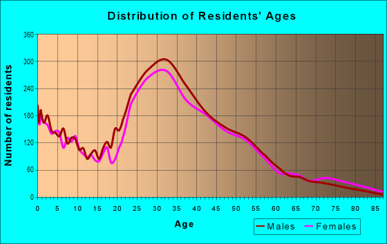 Age and Sex of Residents in Del Ray in Alexandria, VA