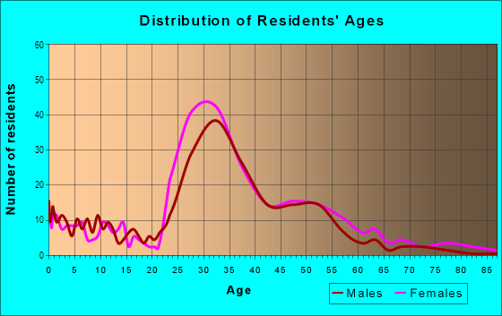 Age and Sex of Residents in Northeast in Alexandria, VA