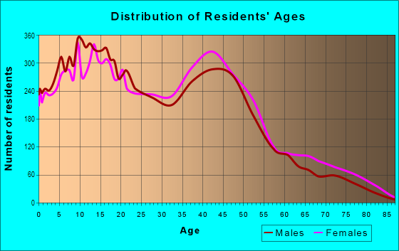 Age and Sex of Residents in Bay Terraces in San Diego, CA