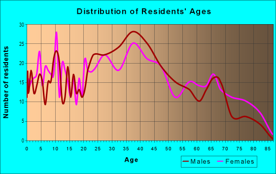 Age and Sex of Residents in Morrison in Newport News, VA