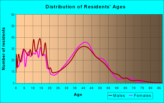 Age and Sex of Residents in Colony Pines in Newport News, VA