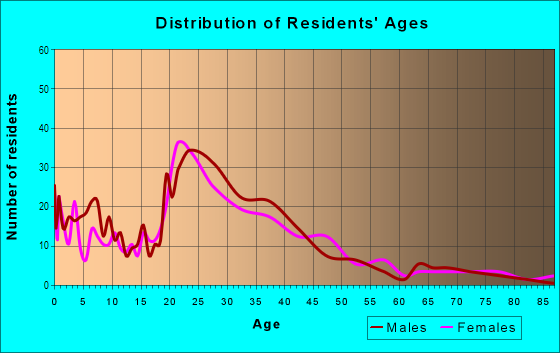 Age and Sex of Residents in Hanover Heights in Newport News, VA