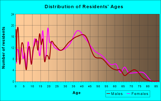 Age and Sex of Residents in Lee Hall in Newport News, VA
