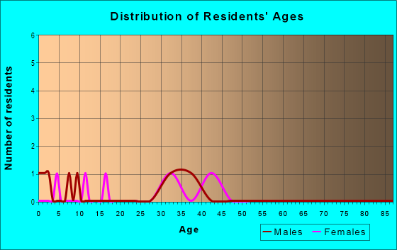 Age and Sex of Residents in Harmony Homes in Vancouver, WA