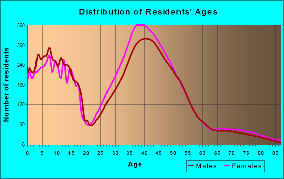 Age and Sex of Residents in Carmel Valley in San Diego, CA