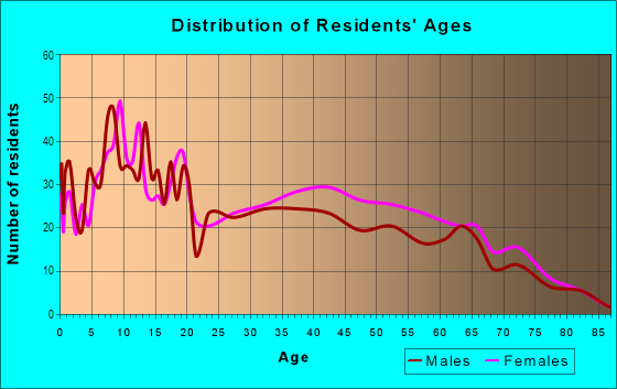 Age and Sex of Residents in Emerald Hills in San Diego, CA