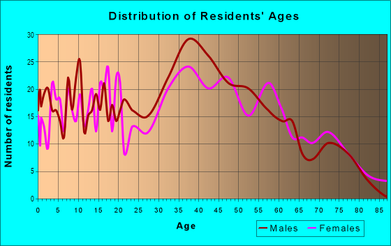 Age and Sex of Residents in Parkside in San Mateo, CA