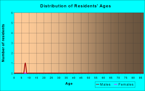 Age and Sex of Residents in Lakes at Fishers Landing in Vancouver, WA