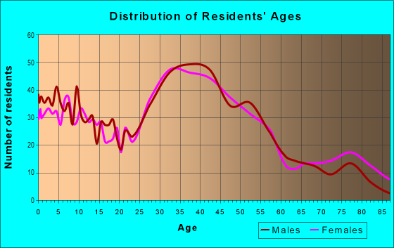 Age and Sex of Residents in Glendale Village in San Mateo, CA