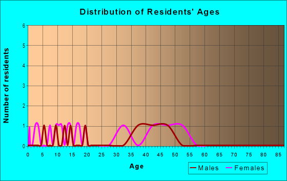 Age and Sex of Residents in Home Crest in Vancouver, WA