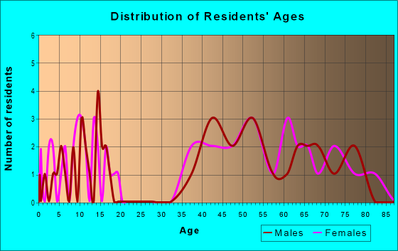 Age and Sex of Residents in Broadmoor in Vancouver, WA
