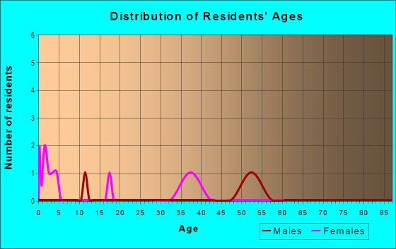 Age and Sex of Residents in Goin Acres in Vancouver, WA