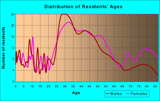 Age and Sex of Residents in Commercial Center in San Rafael, CA