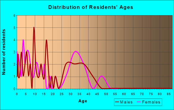 Age and Sex of Residents in East Lake Village in Vancouver, WA