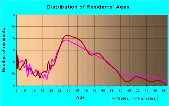 Age and Sex of Residents in Lincoln in San Rafael, CA