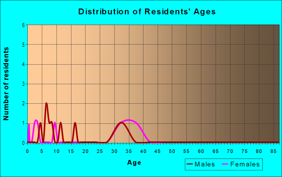 Age and Sex of Residents in Country Ridge in Camas, WA