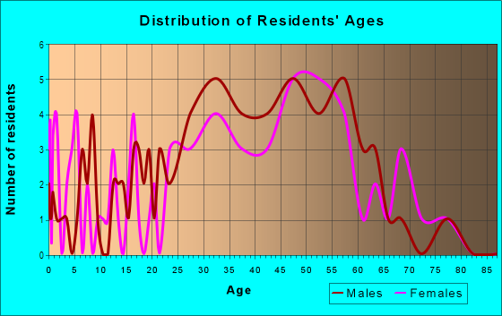 Age and Sex of Residents in California Park in San Rafael, CA