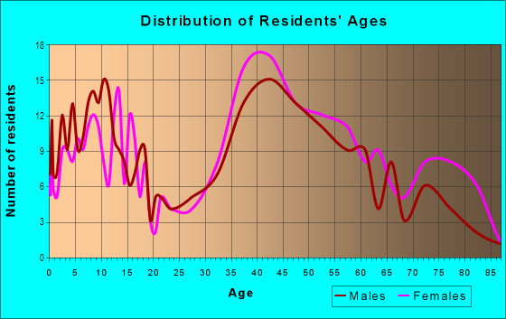 Age and Sex of Residents in Saratoga Woods in Saratoga, CA