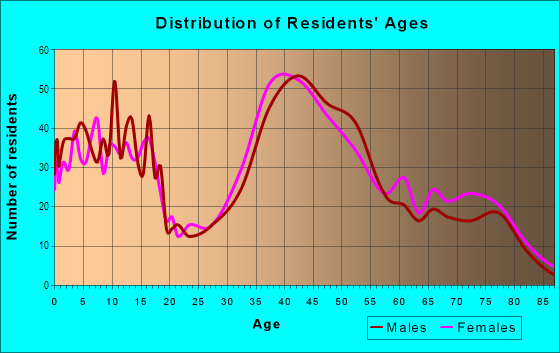 Age and Sex of Residents in Quito in Saratoga, CA