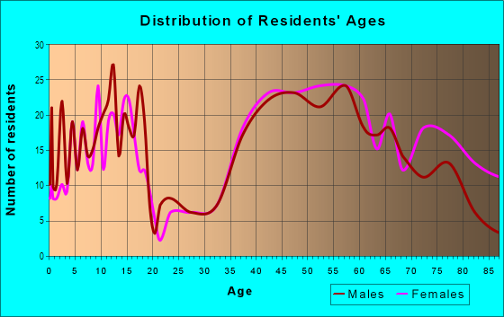 Age and Sex of Residents in Fruitvale in Saratoga, CA