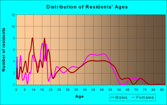 Age and Sex of Residents in Columbia River Estates in Vancouver, WA