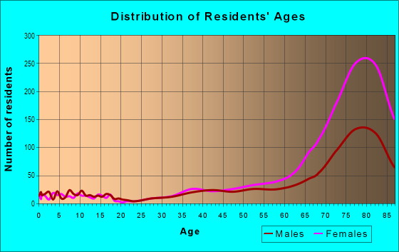 Age and Sex of Residents in Rossmor in Walnut Creek, CA