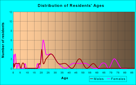 Age and Sex of Residents in Belmont Place in Vancouver, WA