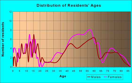 Age and Sex of Residents in Rudgear Estates in Walnut Creek, CA