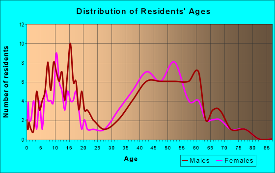 Age and Sex of Residents in Woodside Hills in Vancouver, WA