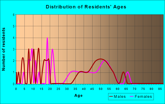 Age and Sex of Residents in Wildwood in Vancouver, WA
