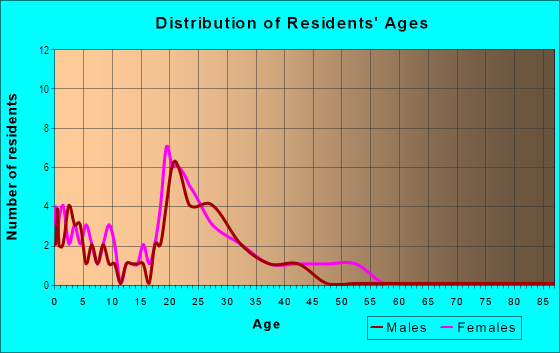 Age and Sex of Residents in Stonebrook in Vancouver, WA