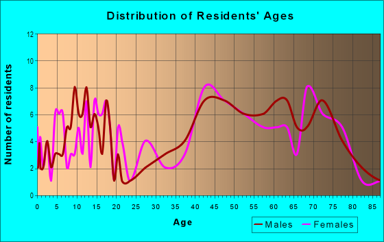 Age and Sex of Residents in Western Hills Estates in Yucca Valley, CA