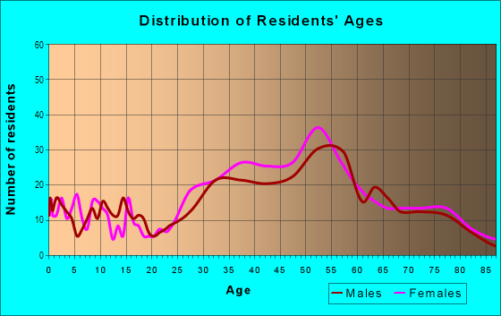 Age and Sex of Residents in Naples in Long Beach, CA
