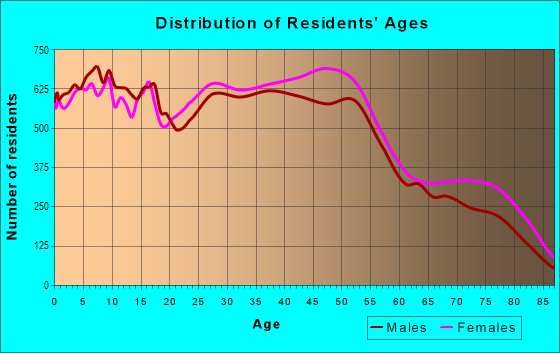 Age and Sex of Residents in West in Fresno, CA