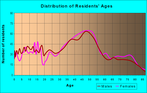 Age and Sex of Residents in Matthews Beach in Seattle, WA