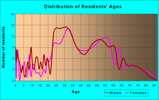 Age and Sex of Residents in Portage Bay in Seattle, WA