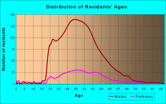Age and Sex of Residents in SoDo in Seattle, WA
