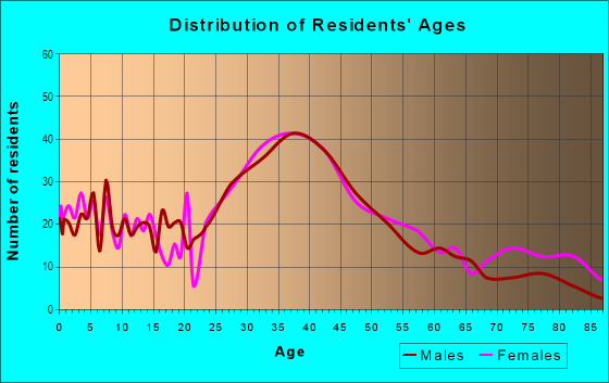 Age and Sex of Residents in Roxhill in Seattle, WA