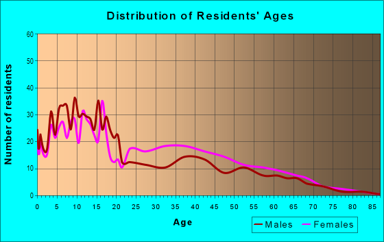 Age and Sex of Residents in Holly Park in Seattle, WA