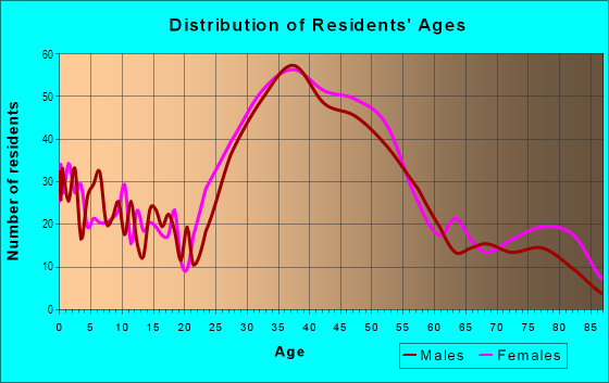 Age and Sex of Residents in Seaview in Seattle, WA