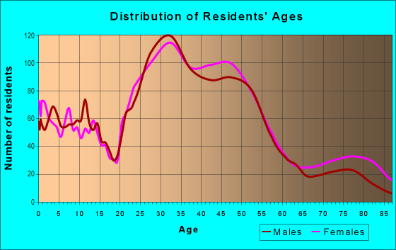 Age and Sex of Residents in Ravenna in Seattle, WA