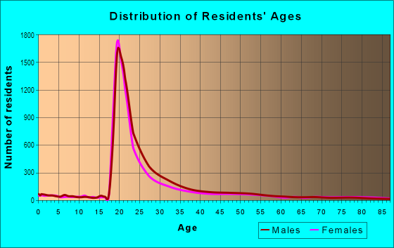 Age and Sex of Residents in University District in Seattle, WA