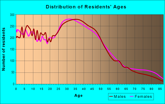 Age and Sex of Residents in Delridge in Seattle, WA