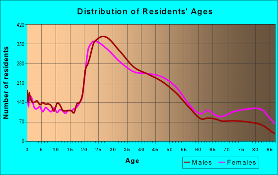 Age and Sex of Residents in Northgate in Seattle, WA